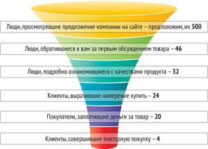 voronka copy